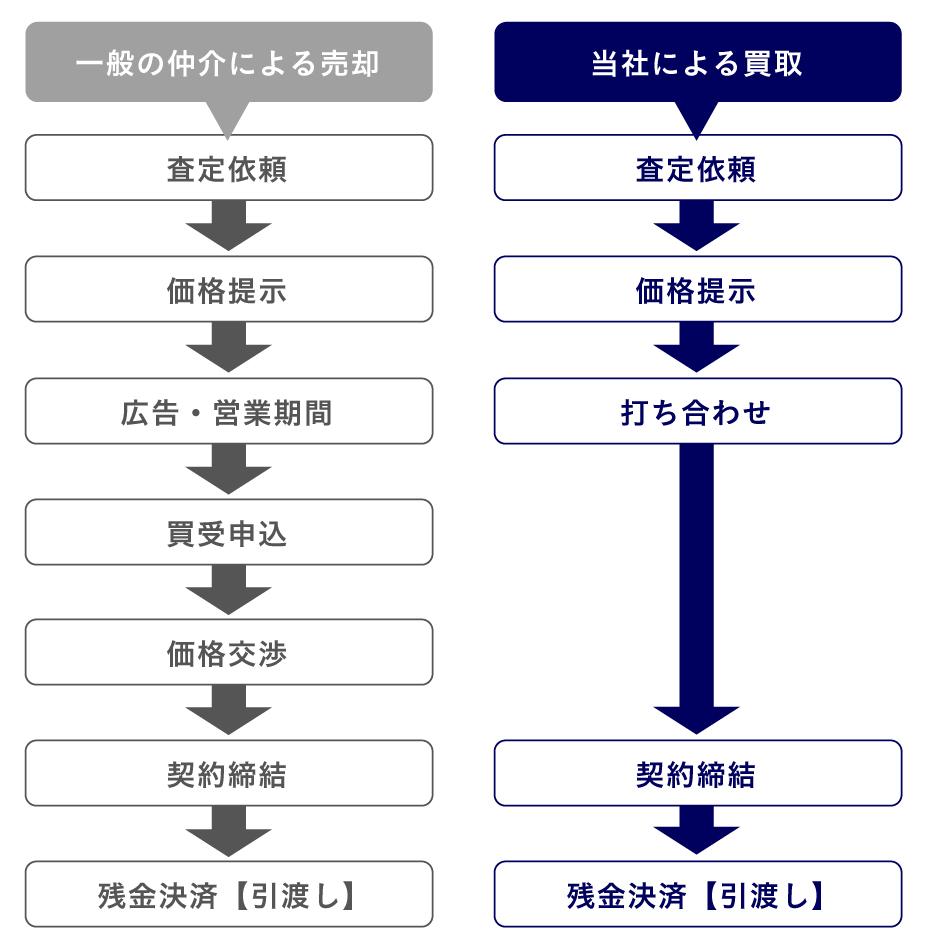 買取の流れ_図
