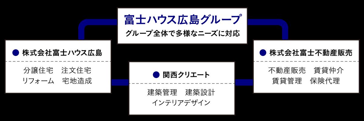 富士ハウスグループ